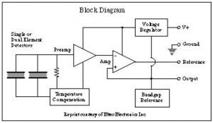 Diagram Blok Prinsip Kerja Sensor Panas Pyroelectric Detektor Eltec E442-3