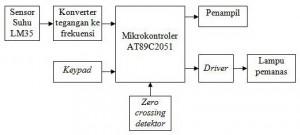 Skema Pengontrol Suhu Mesin Penetas Telor Dengan AT89C2051
